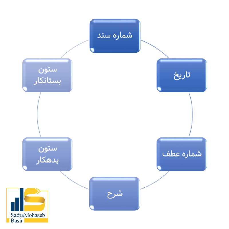 سند حسابداری از اجزایی تشکیل شده است